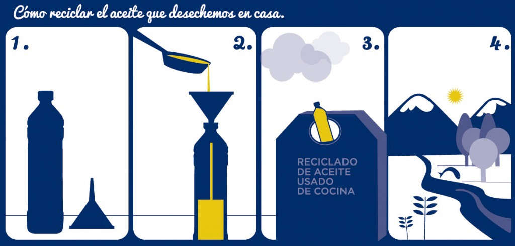 recicladoaceite